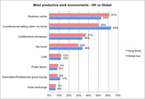 Most productive work environments: HK vs Global