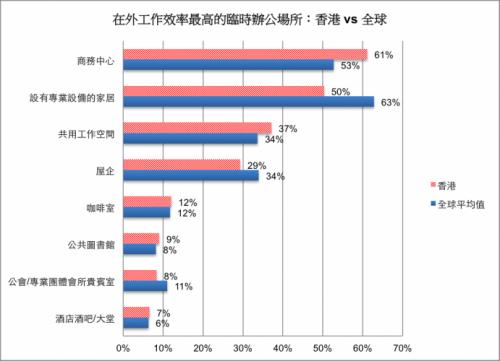 在外工作效率最高的臨時辦公場所:香港 vs 全球