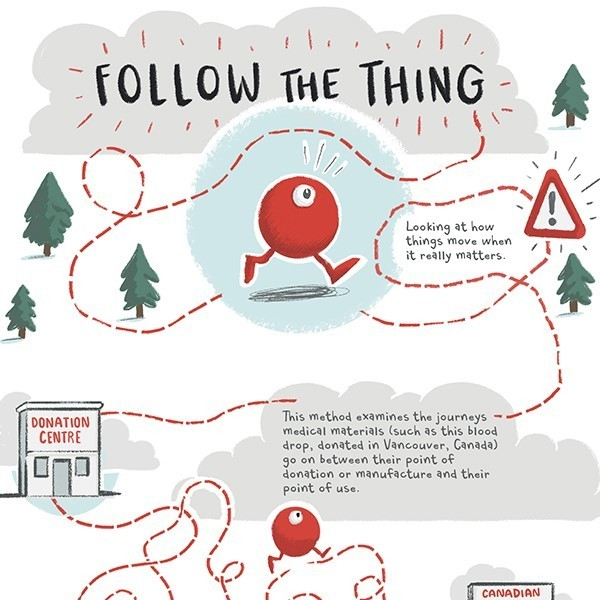 An image of the 'Follow the thing'infographic