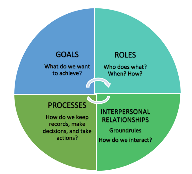 Goals, Roles, Processes and Interpersonal Relationships