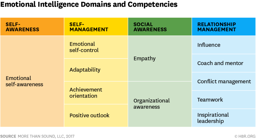 Emotional Intelligence Domains and Competencies