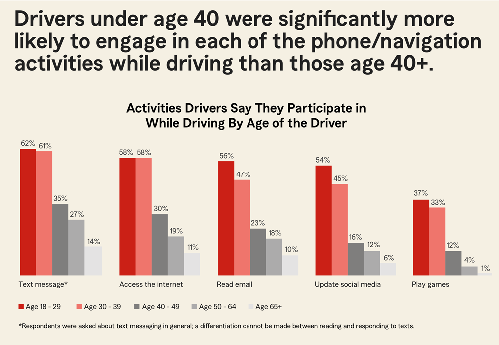 Distracted Driving Bar Chart