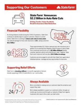 State Farm Announces 2 2 Billion In Auto Rate Cuts