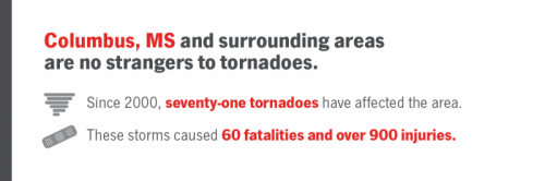 Statistics of the amount of tornadoes Columbus, Mississippi has had.