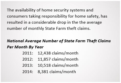 The availability of home security systems and consumers taking responsibility for home safety, has resulted in a considerable drop in the average number if monthly State Farm theft claims.  National Average Number of State Farm Theft Per Month By Year. 2011: 12,438 claims/month 2012: 11,875 claims/month 2013: 10,518 claims/month 2014: 8,831 claims/month