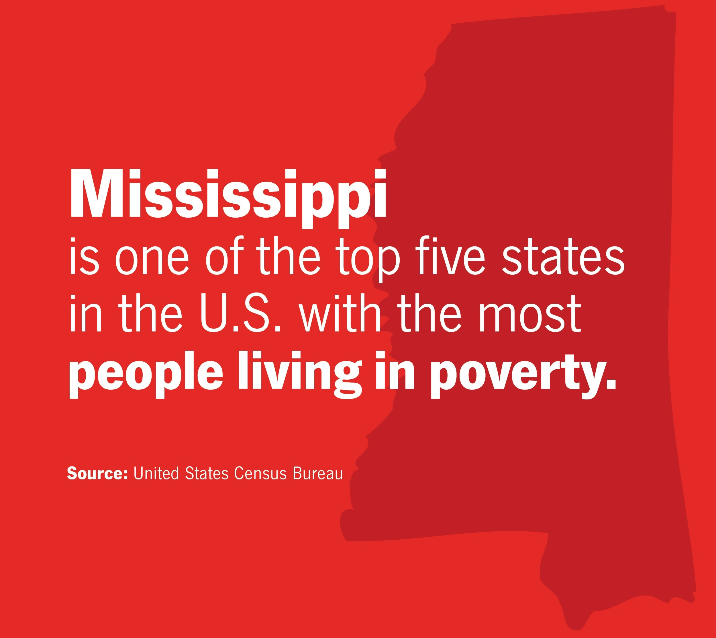 Mississippi is one of the top five states in the U.S. with the most people living in poverty. Source: United States Census Bureau.