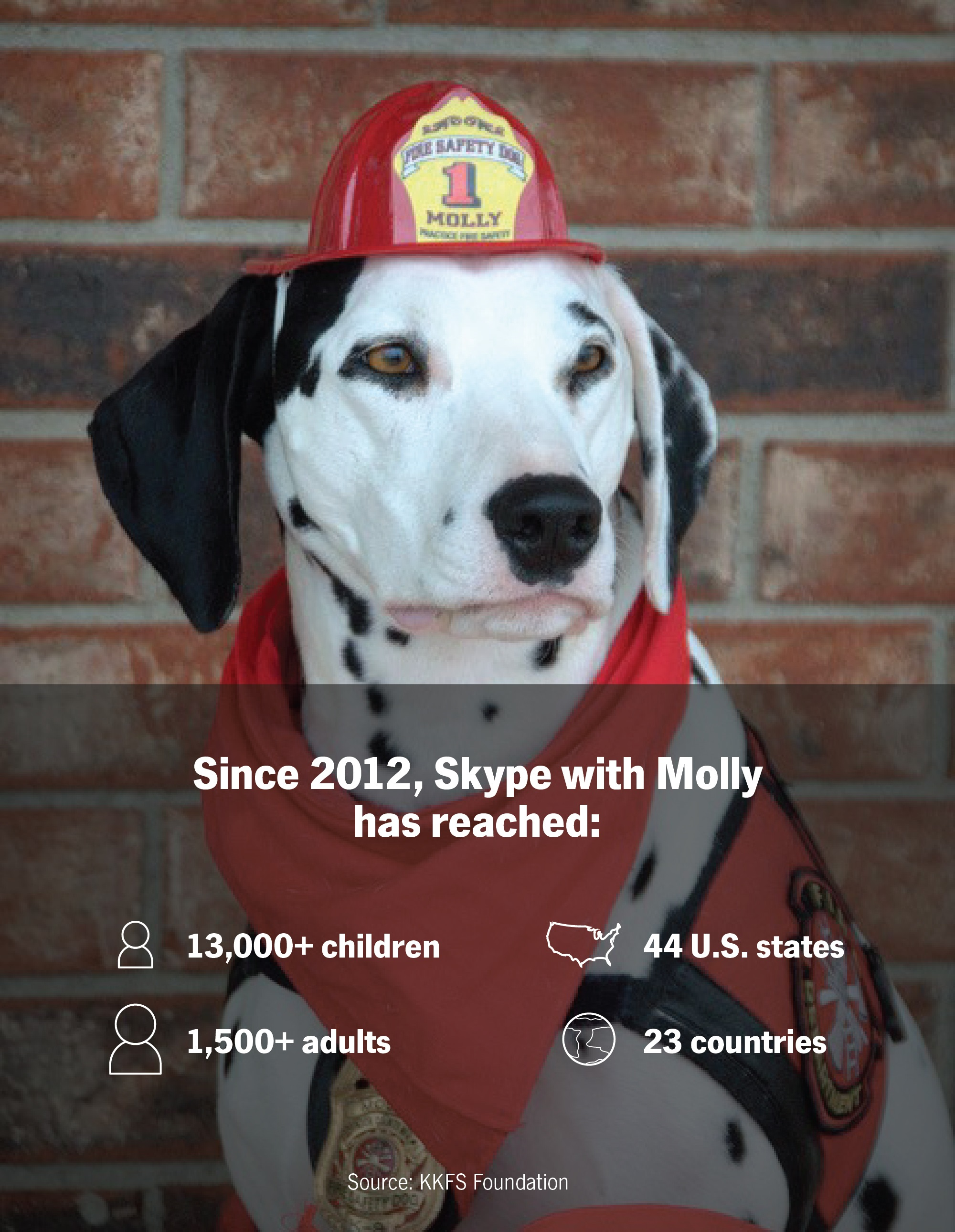 The Skype with Molly Program has reached more than 13,000 children and more than 1,500 adults.