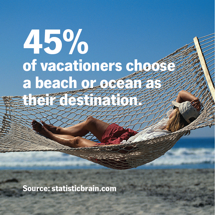 45% of vacationers choose a beach or ocean as their destination.