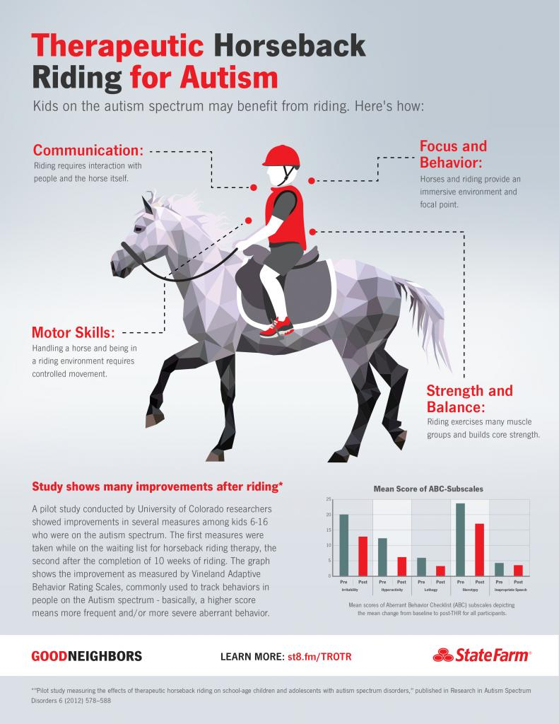 Therapeutic Horseback Riding for Autism