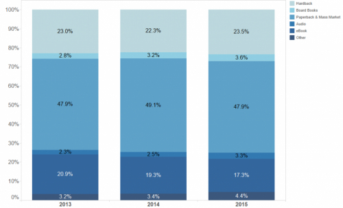 U S  Publishing Industry's Annual Survey Reveals Nearly $28