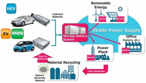 Toyota inicia un novedoso proyecto de reutilización y reciclaje de baterías, Toyota inicia un novedoso proyecto de reutilización y reciclaje de baterías, Revista NUVE