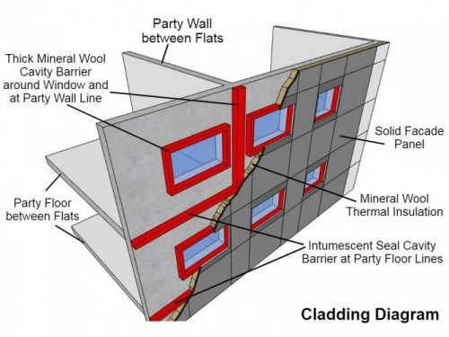 Information from aberdeen city council on cladding materials for What is window cladding