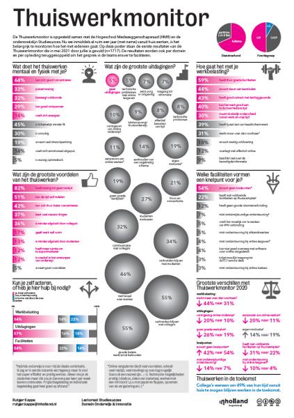Klik op de afbeelding voor een overzichtelijke poster met de resultaten van de Thuiswerkmonitor.