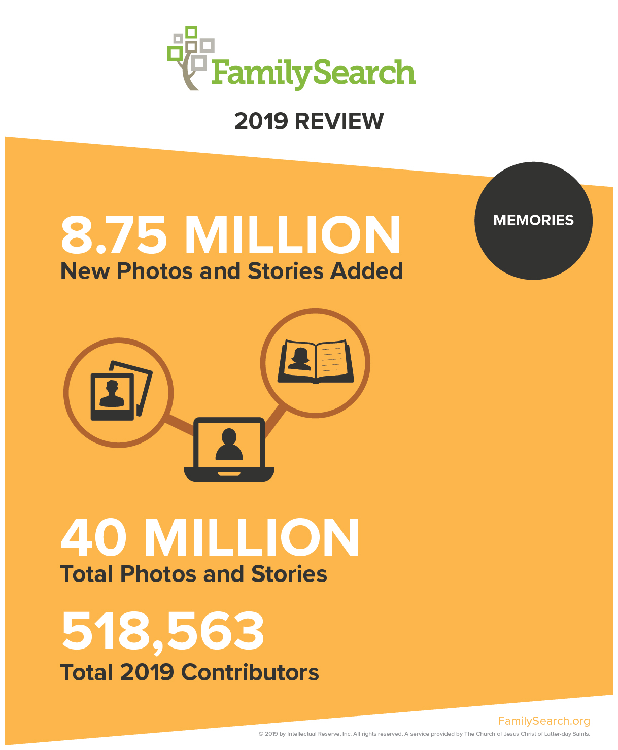 2019 Summary of patron contributions to FamilySearch Memories.