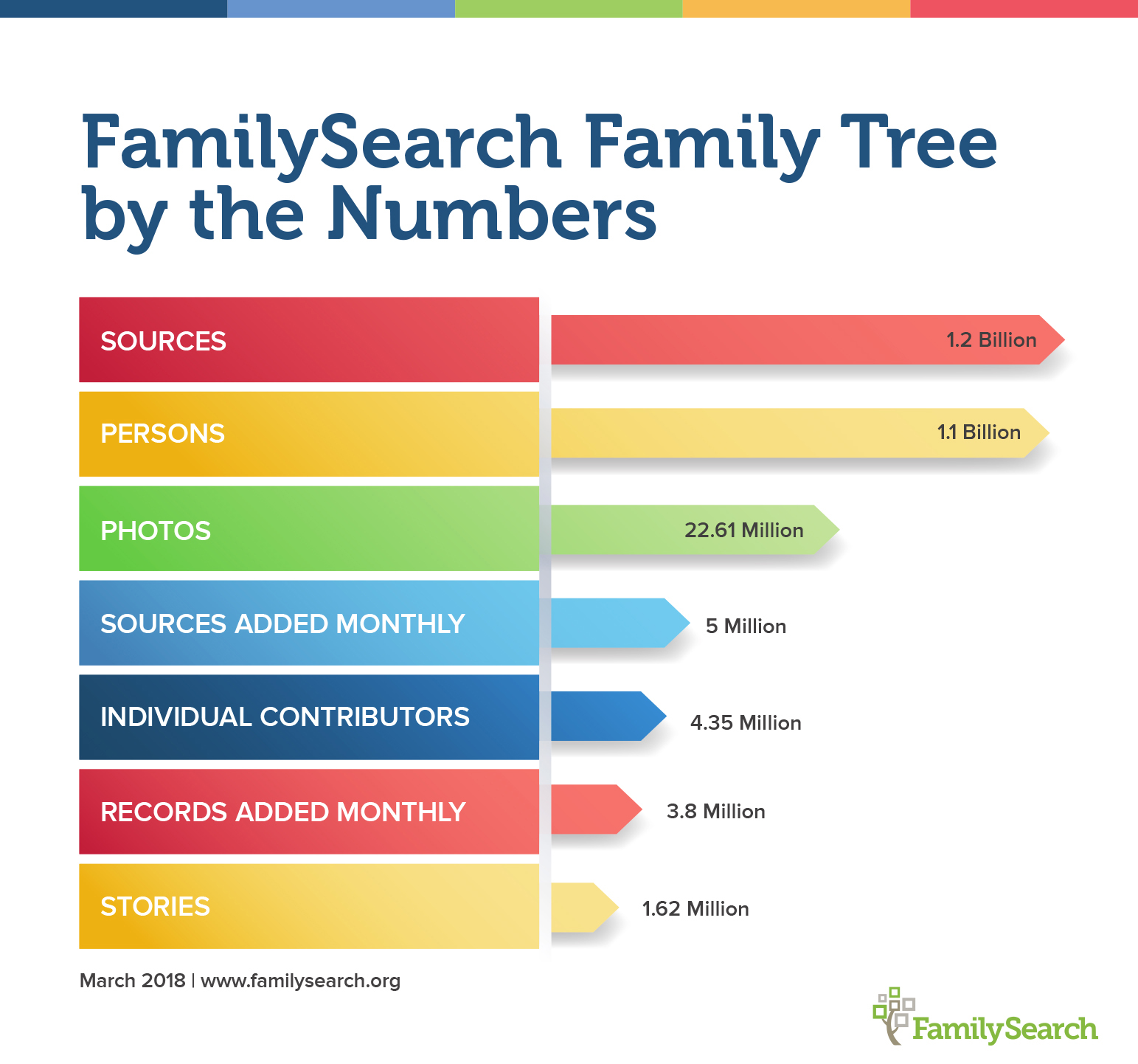 FamilySearch Family Tree by the Numbers
