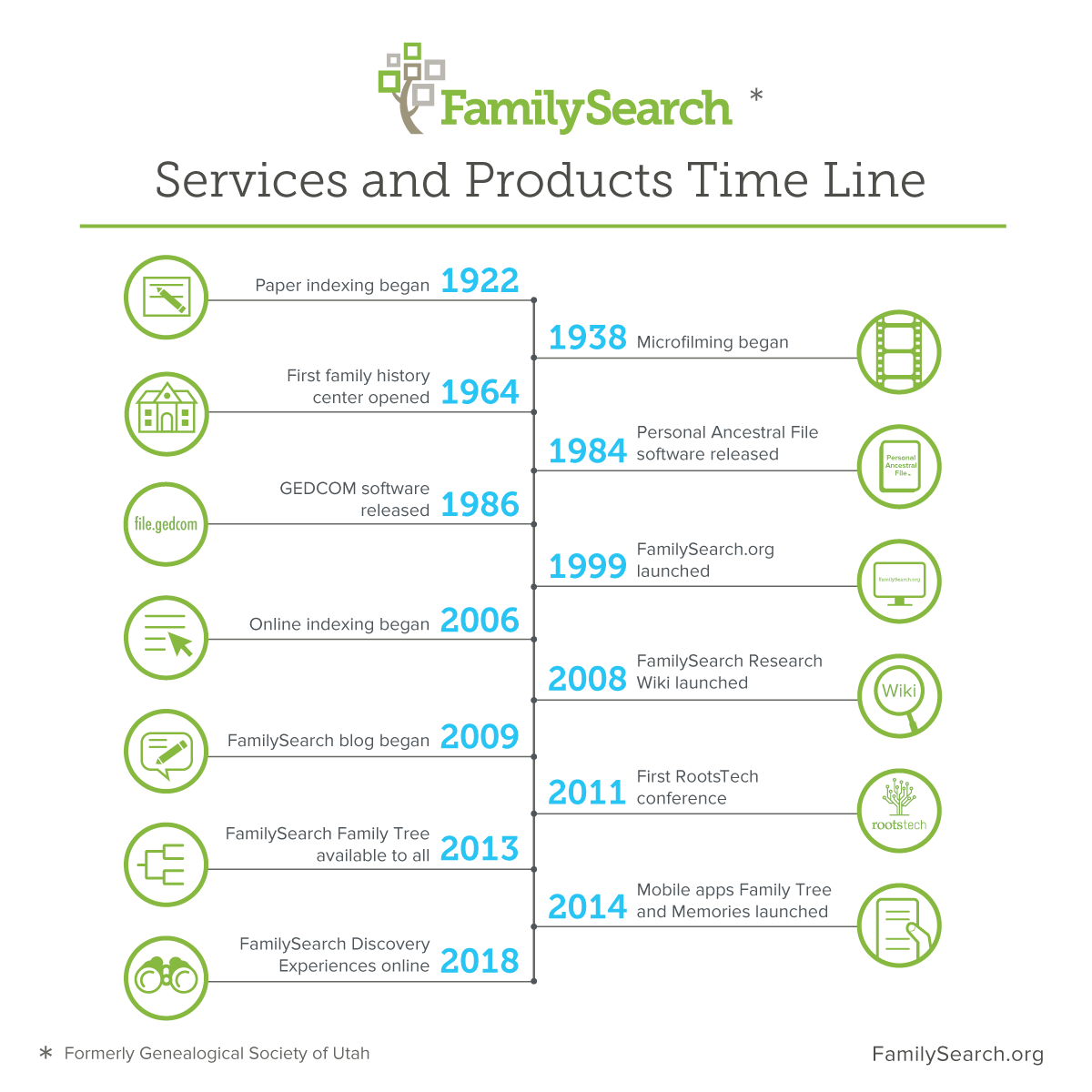 FamilySearch, aka Genealogical Society of Utah, has been helping to create family connections for 125 years.