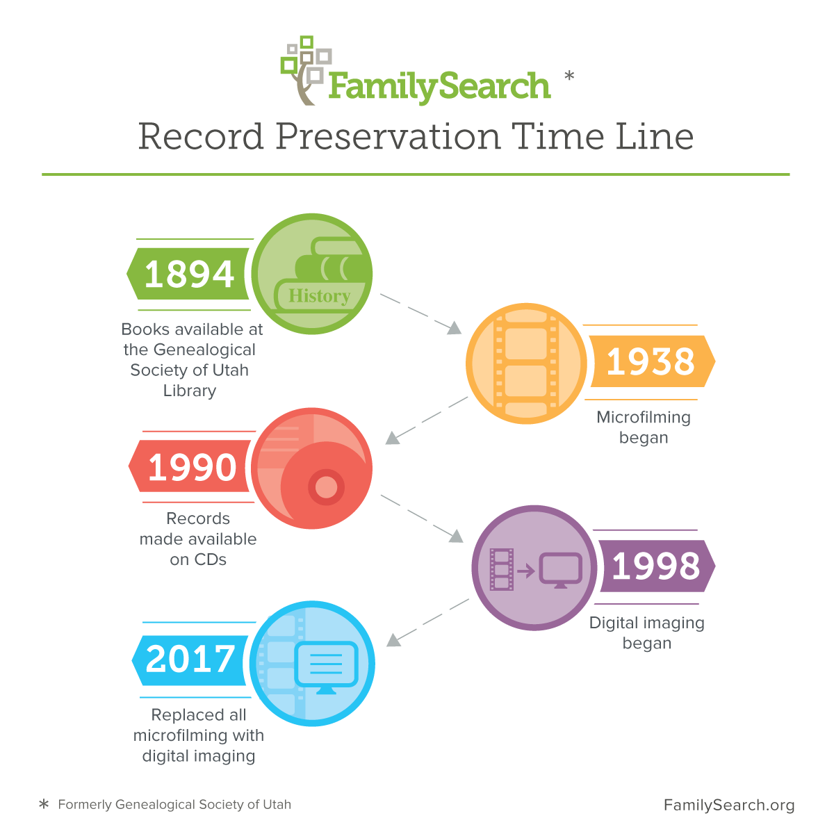 FamilySearch, aka Genealogical Society of Utah, has been making the world's historical genealogical records more accessible for 125 years.