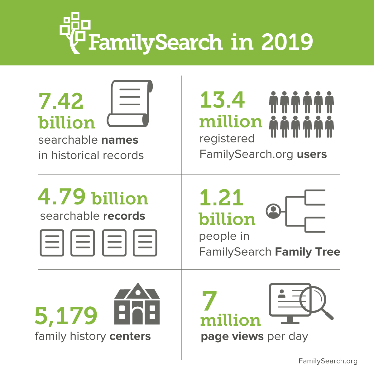 FamilySearch, aka Genealogical Society of Utah, has come a long way from its humble beginnings in 1894.
