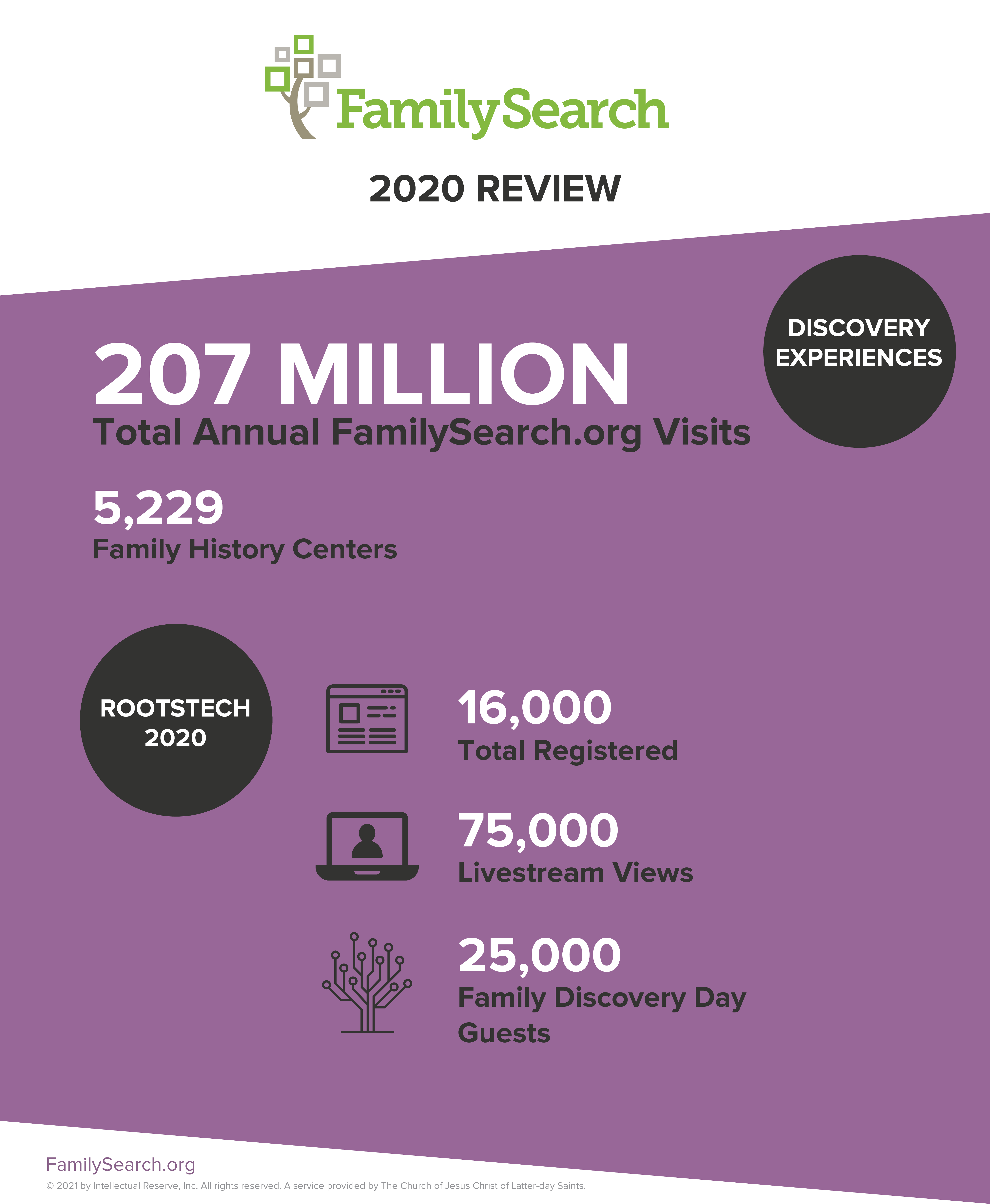 FamilySearch Discovery Experiences Highlights 2020