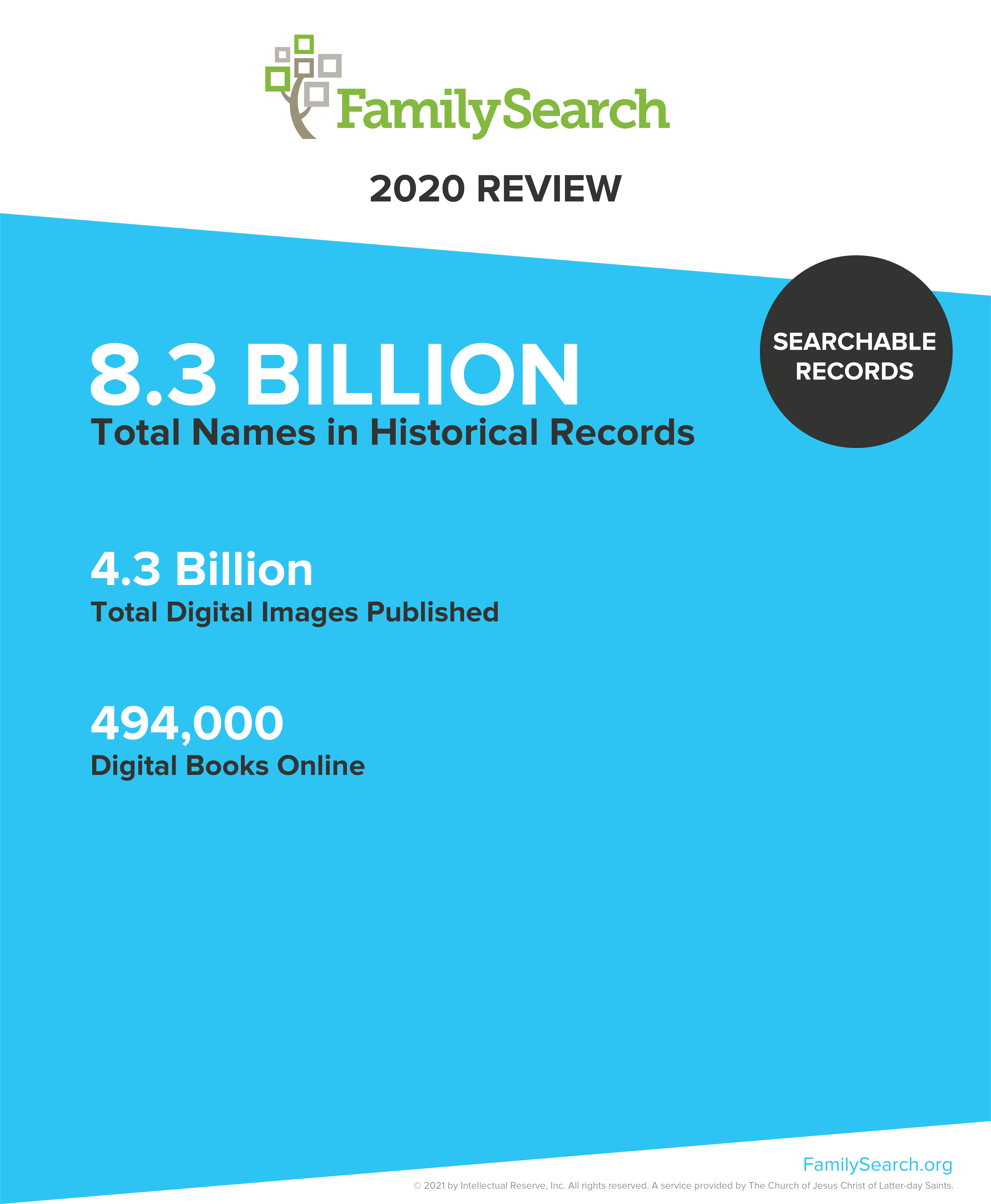 FamilySearch Searchable Records Highlights 2020