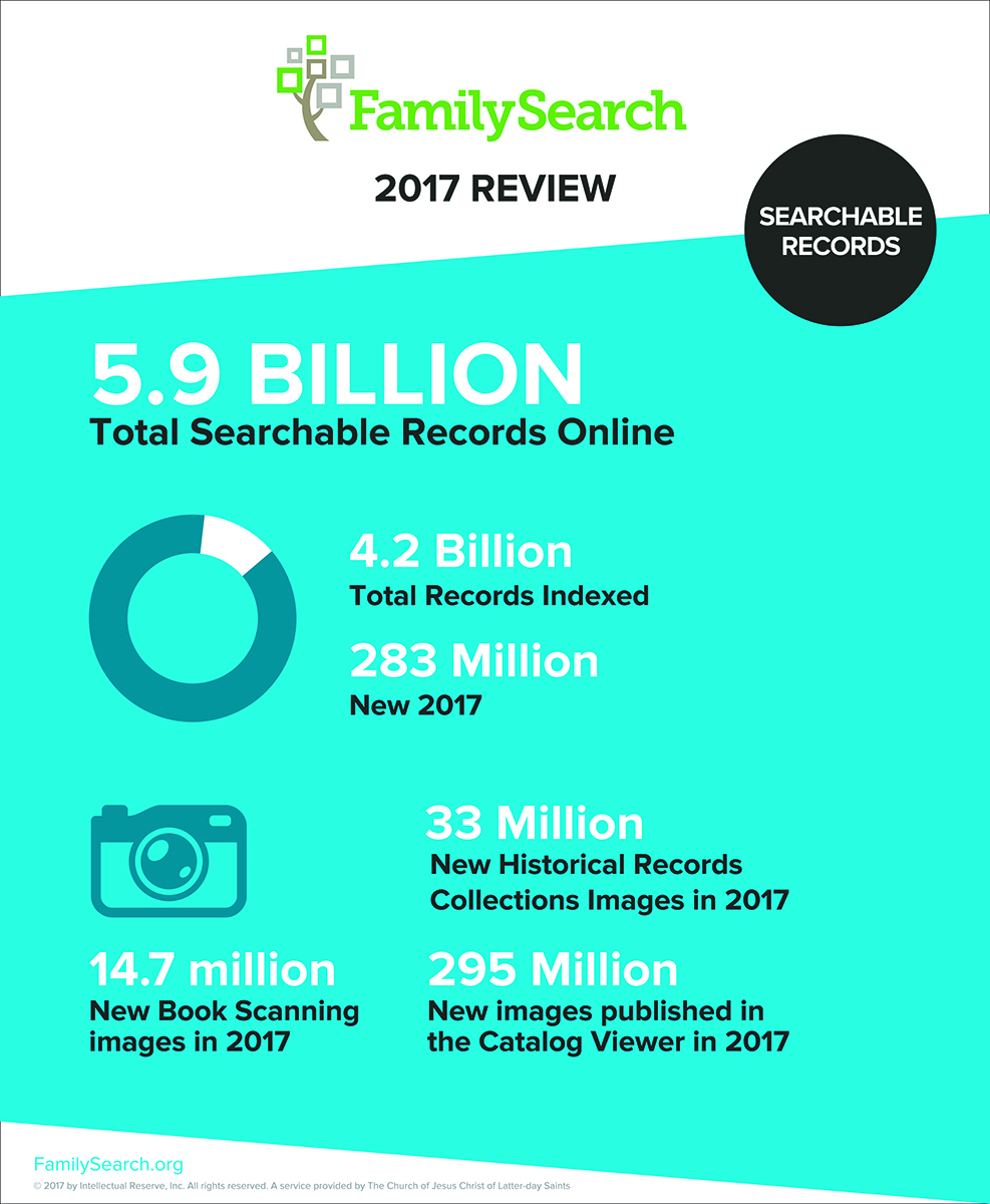 amilySearch has 5.9 billion free historic records to help with ancestr