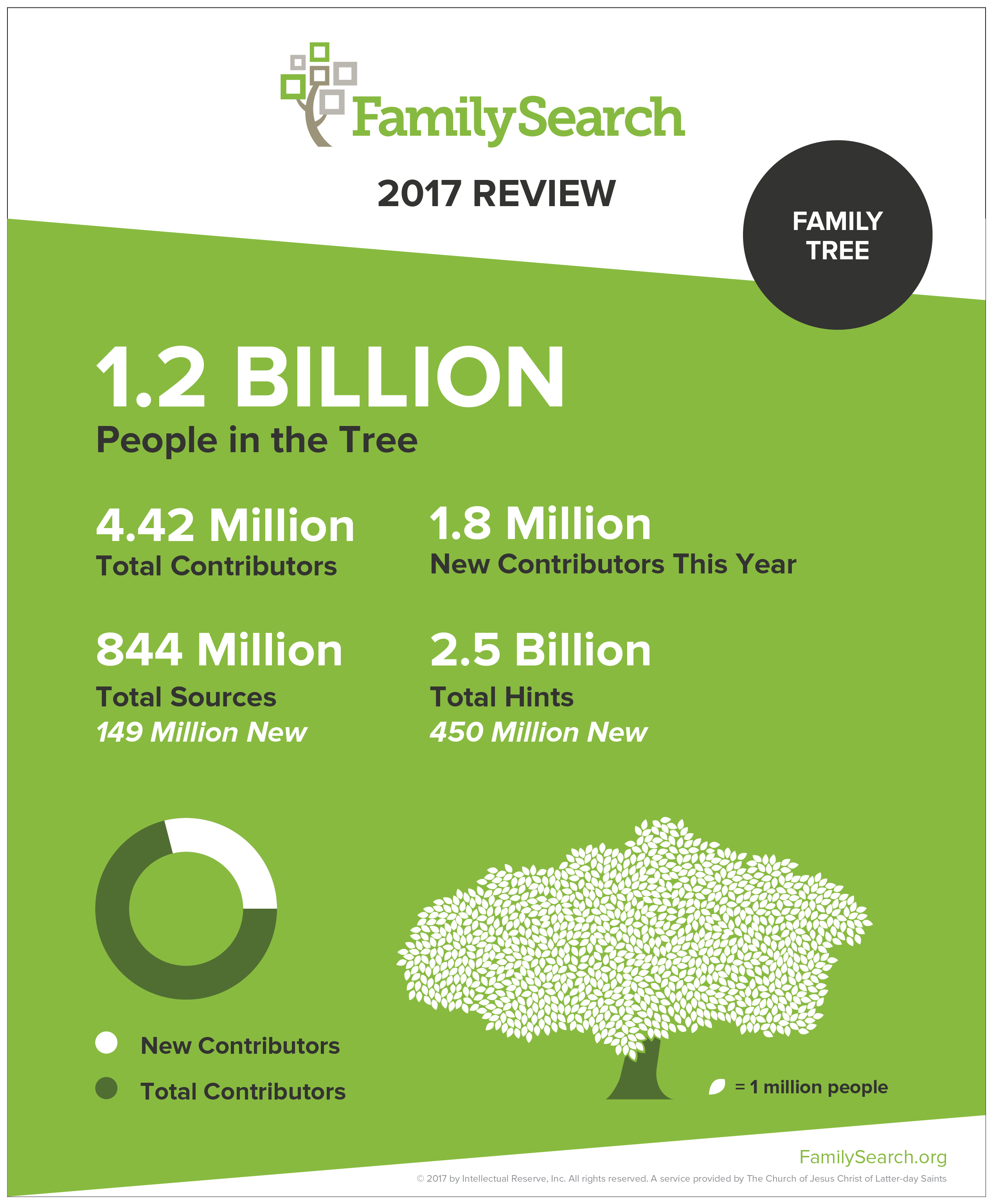 FamilySearch Family Tree has over 1.2 billion free searchable names.