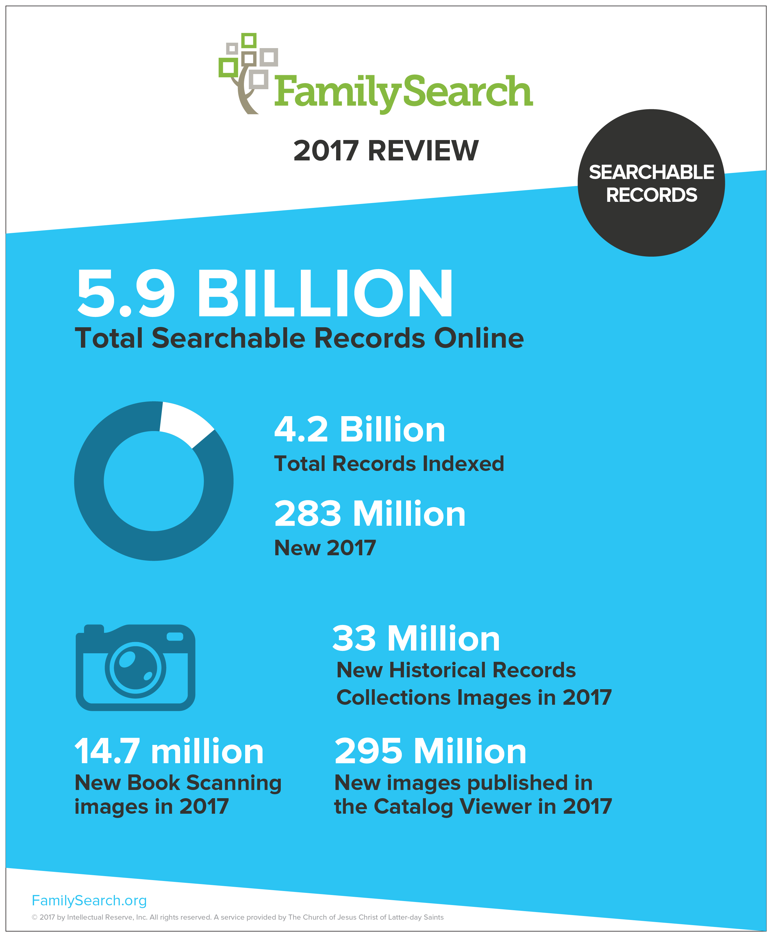 FamilySearch has 5.9 billion free historic records to help with ancestry discoveries.