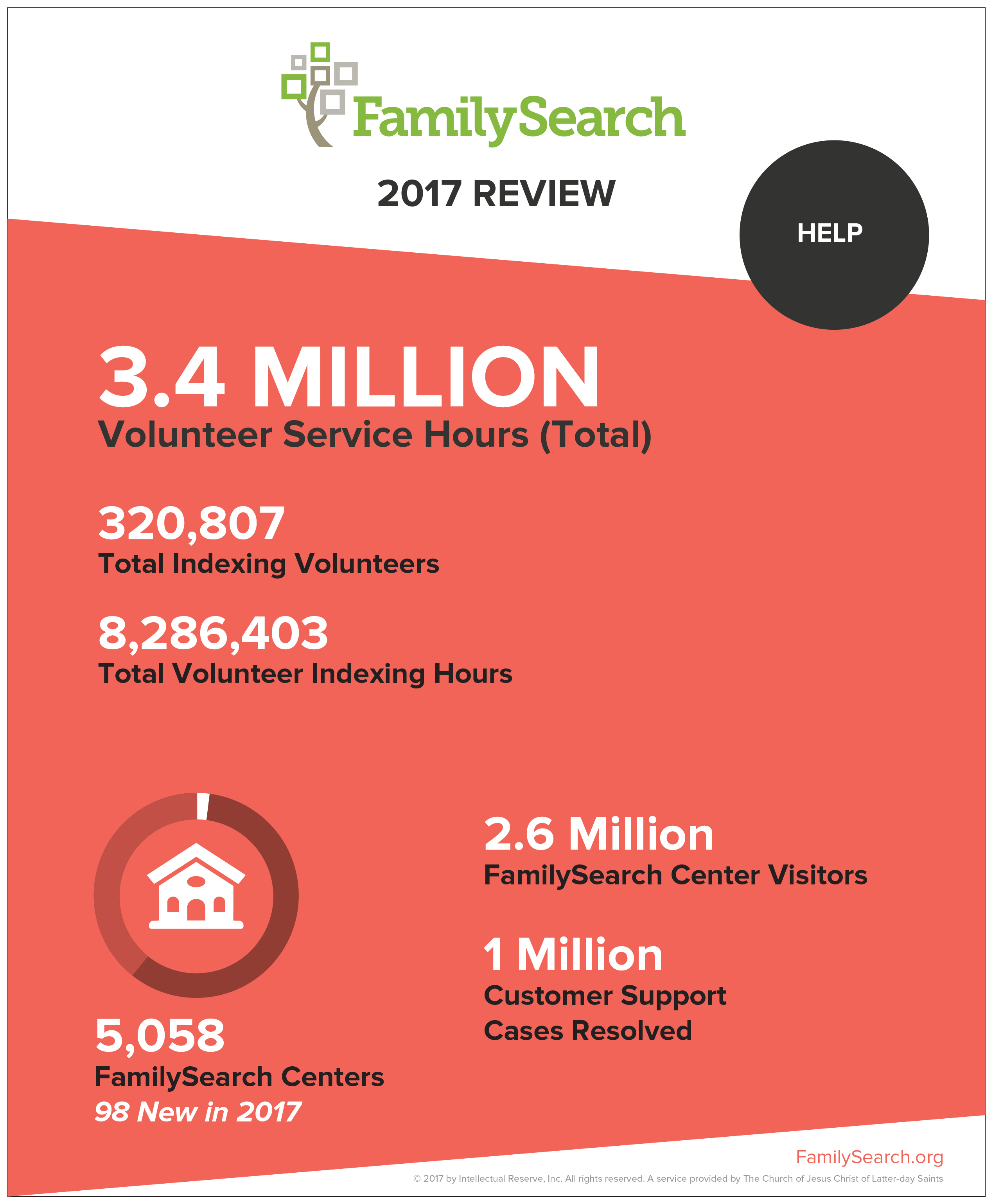 FamilySearch helps millions of patrons through free records access and local assistance, all fueled by volunteers.