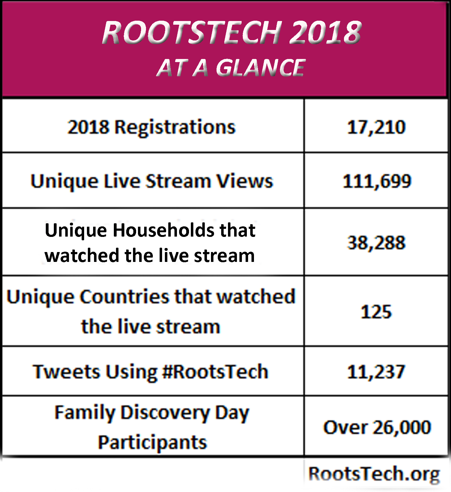RootsTech 2018 Facts and Figures