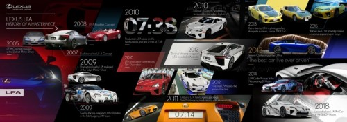 LEXUS LFA TIMELINE REDEFINING THE JAPANESE SUPERCAR