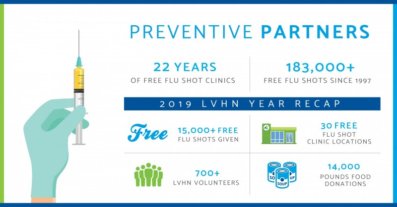 LVHN gives out 15000 free flu shots in 2019