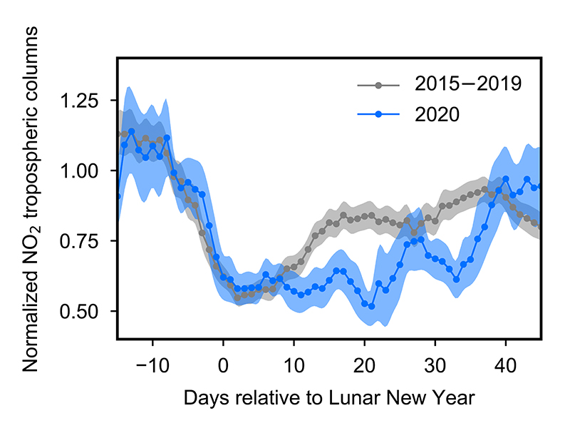 Graph of first evaluated reduction in nitrogen dioxide (NO2) measured in tropospheric vertical column density (TVCD) before, during, and after the Chinese Lunar New Year (LNY).