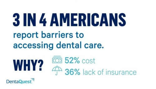 Three in four Americans report facing barriers to dental care. And half of patients are concerned about their oral health, making it the top health concern over heart, eye, digestive, mental, and skin health.