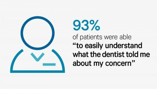 93% of patients understood the dentist via telehealth