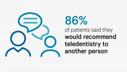 86% of patients would tell friends to use teledentistry