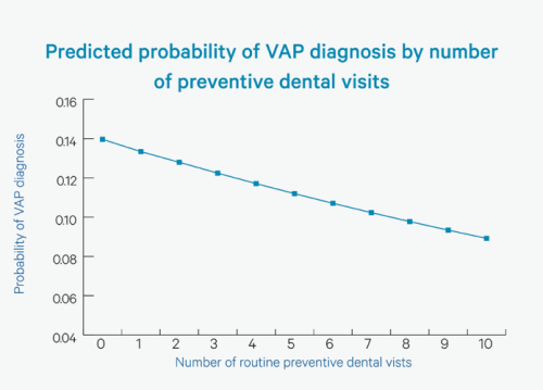 Predicted probability of VAP by number of preventive dental visits