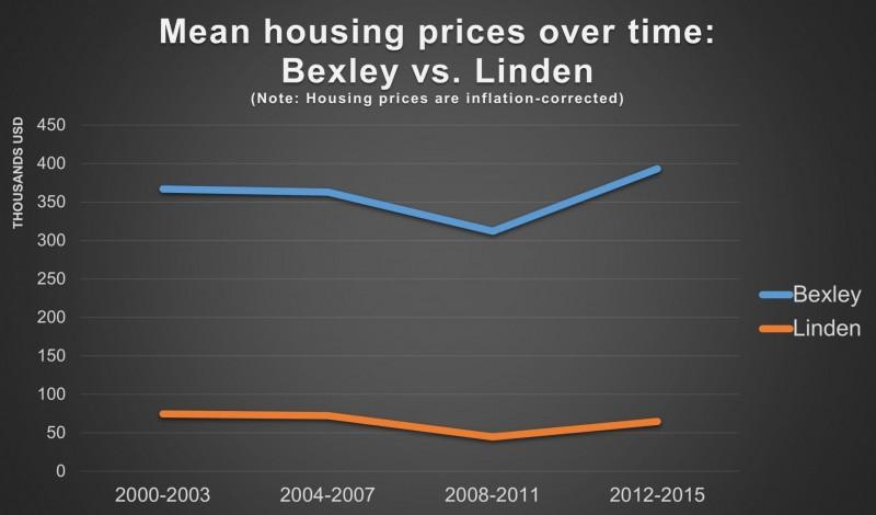 Housing prices in Linden vs. Bexley