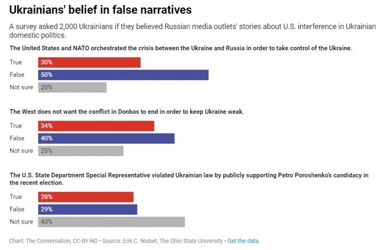 Ukrainians' belief in false narratives
