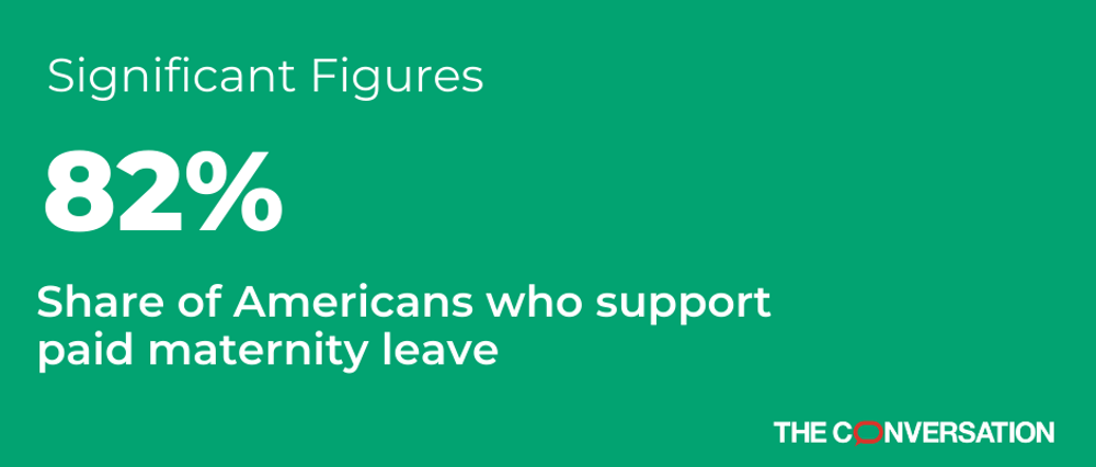 82 percent of Americans support paid maternity leave, chart shows.