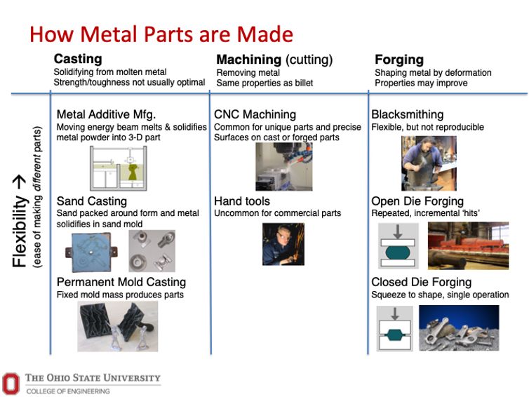 Traditional metal manufacturing techniques.