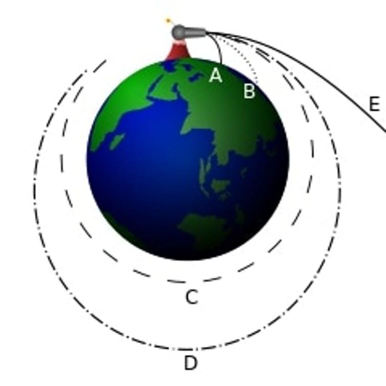diagram showing suborbital flights