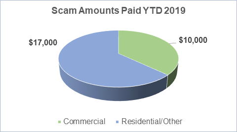 Scam Amounts Paid YTD 2019 by SRP customers
