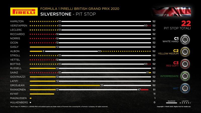 F1   GP di Gran Bretagna 2020, la gara dei primi dieci 3