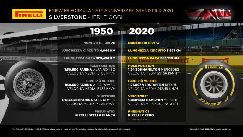 F1 | Gran Premio 70° Anniversario 2020: anteprima, statistiche, record ed orari TV di Silverstone 9