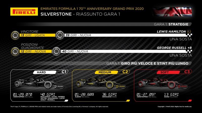 F1 | Gran Premio 70° Anniversario 2020: anteprima, statistiche, record ed orari TV di Silverstone 8