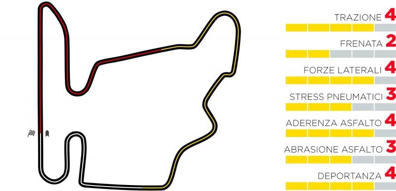 F1 | Gran Premio d'Ungheria 2020: anteprima, statistiche, record ed orari TV di Budapest 5