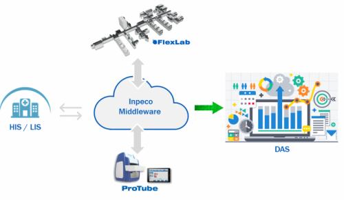 Inpeco's Data Analytix Software