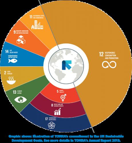 TOMRA SDG circle